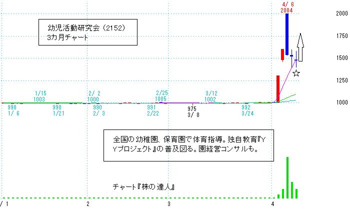 幼児活動研究会 3カ月チャート