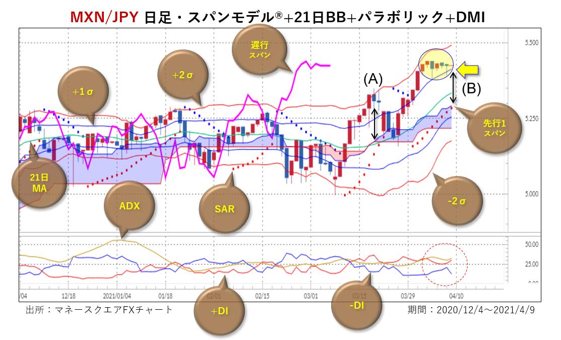 メキシコペソ/円・日足・複合チャート